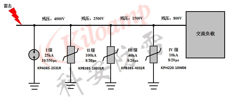 根据交流配电系统防雷原理,通常采用分级防护,从总配电到最末端交流负载,一般采用四级防护: I级防护:25kA,10/350μs,KPA385-2531R II级防护:100kA,8/20μs,KPB385-10031R III级防护:40kA,8/20μs,KPB385-4031R IV级防护:10kA,8/20μs,KPH220-10W06